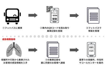 フットバスのコロナウイルス追跡システム(画像提供:フットバス)